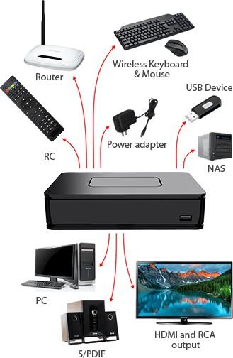 Premium 4K UHD HEVC IPTV STB MAG351