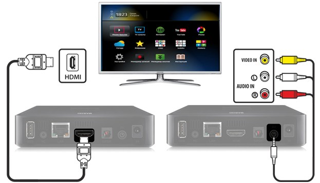 IPTV BOX MAG250