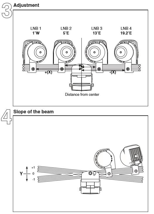 Triax TD Multiblock Feedholder til 4 LNBer